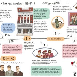 The Old Rep Theatre Timeline to 1918